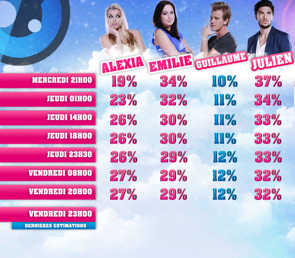 ESTIMATIONS DES SEPTIEMES NOMINATIONS : ALEXIA/EMILIE/GUILLAUME/JULIEN !