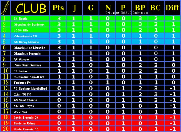 Classement ligue 1 du 12/08/2012