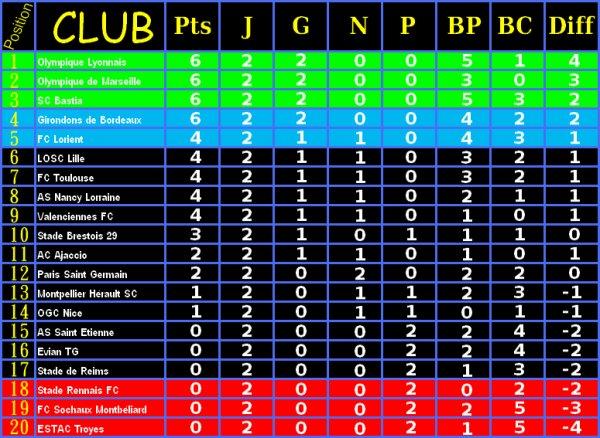 Classement ligue 1 du 19/09/2012