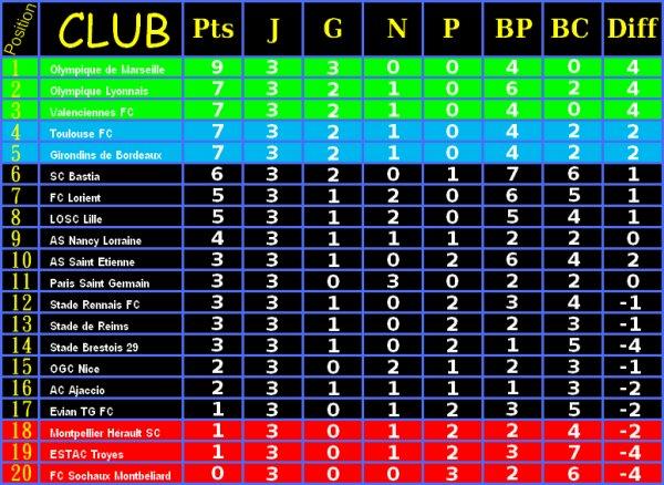 Classement ligue 1 du 26/08/2012
