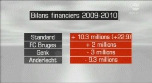 Bilan financier 2009/10