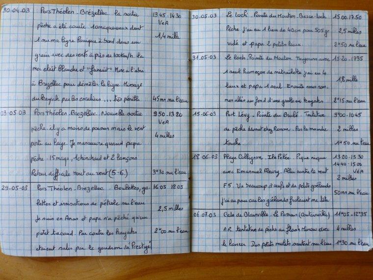 Extraits du journal de bord kayak de Victor - Blog de ...