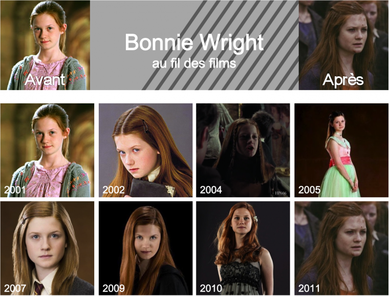 Bonnie Wright au fil des films