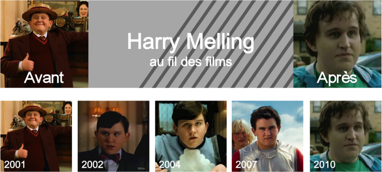Harry Melling au fil des films