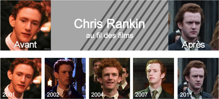 Chris Rankin au fil des films