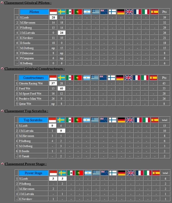 Rallye WRC de Suède - Classement générale