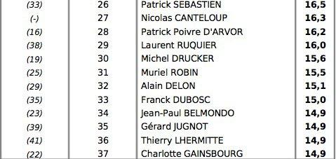 Line Renaud - Line fait son entrée dans le top 50 des personnalités préférées des Français (JDD)