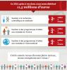 Sidaction - Objectif 2015: faire mieux que 2014!