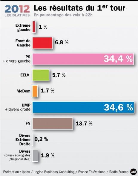 Résultat législatives premier tour 2012