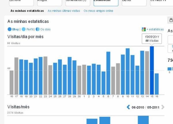 NOVIDADE - Estatísticas Blog e Perfil