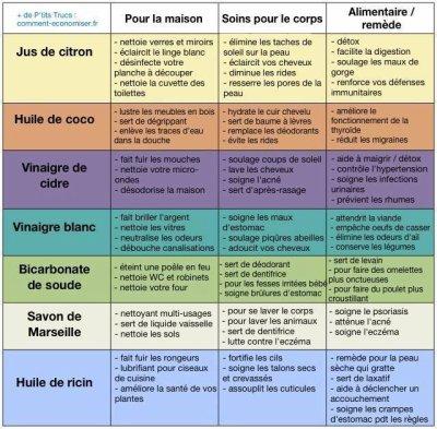 #Santé, #Beauté et #nature : des #produits naturels pour votre #maison vos #soins du #corps et #remèdes #alimentaires