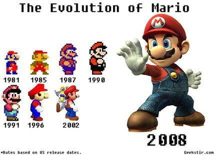Evolution de Jumpman en Mario