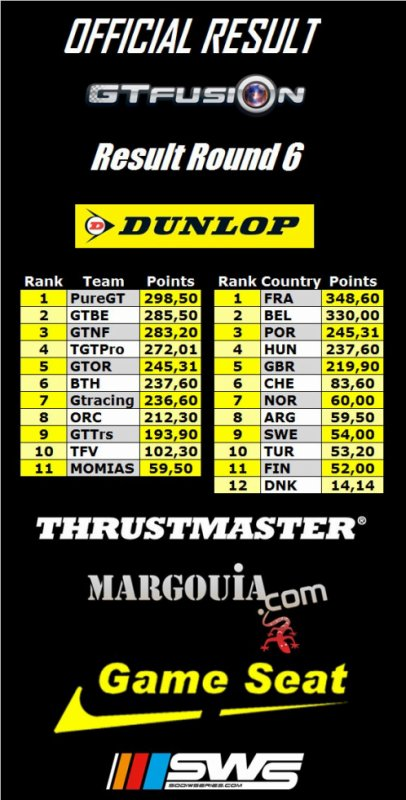 GTfusion Round 6 Raking Team