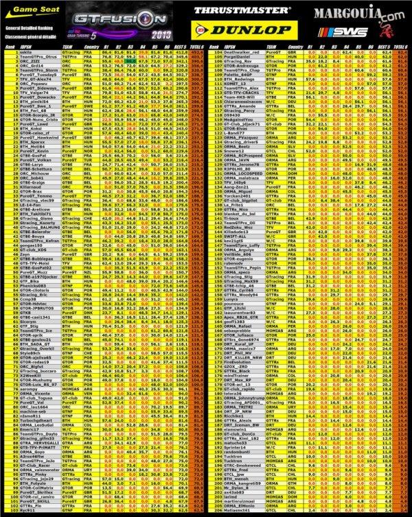 GTfusion 5th saison overall ranking pilots