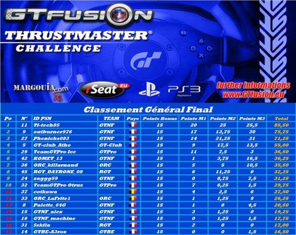 Thrustmaster Challenge: liste des engagés