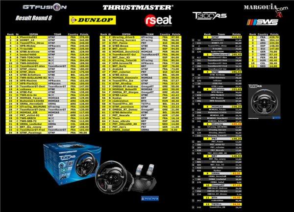 GTfusion-Gran Turismo Online Championship- Results Round 6
