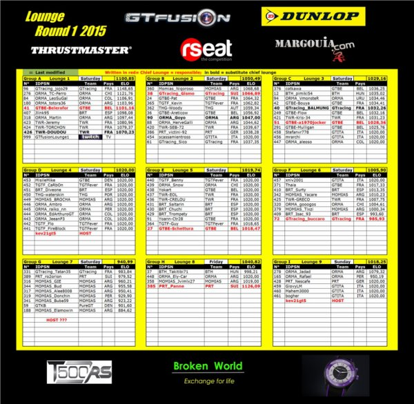GTfusion Round 1 2015 Groups