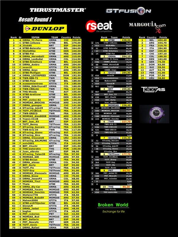 GTfusion Gran Turismo Online Championship Round 1 Results