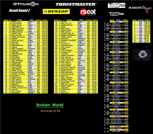 GTfusion-Gran Turismo World Championship Online- Results- Round 2 2015