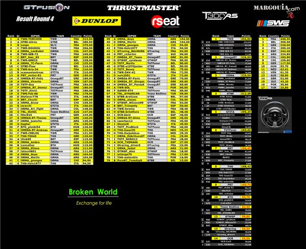 GTfusion Round 4 2015 Results