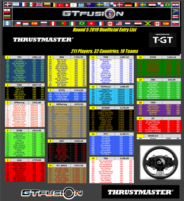 GTfusion GTSport world Championship Round 5 2019 Entry List