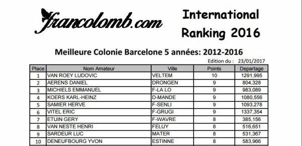 BARCELONE RANKING SUR 5 ANS : 7e INTERNATIONAL