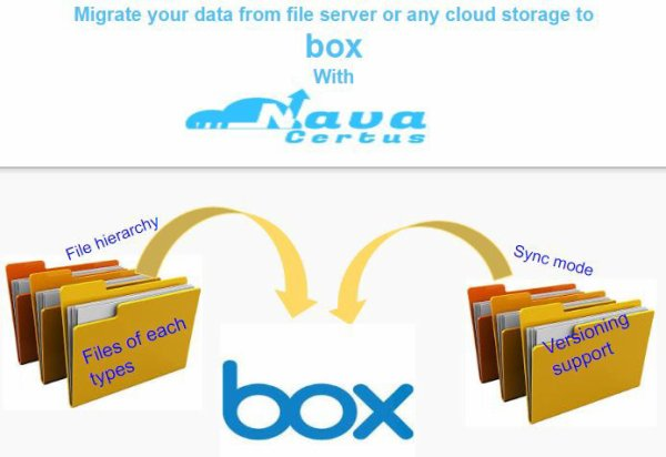 Migrate to Box