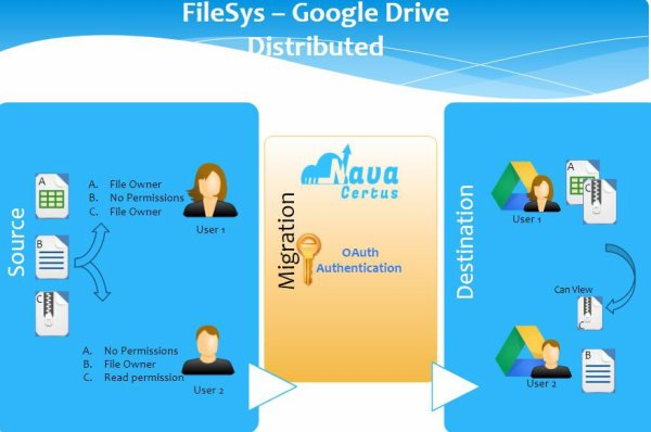 File System to Google Drive Migration
