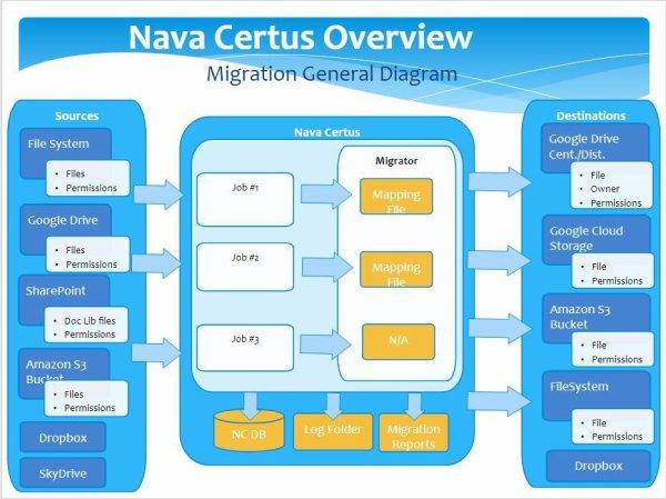 Nava Certus Overview