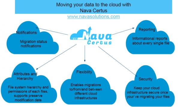 Nava Certus. Cloud Migration