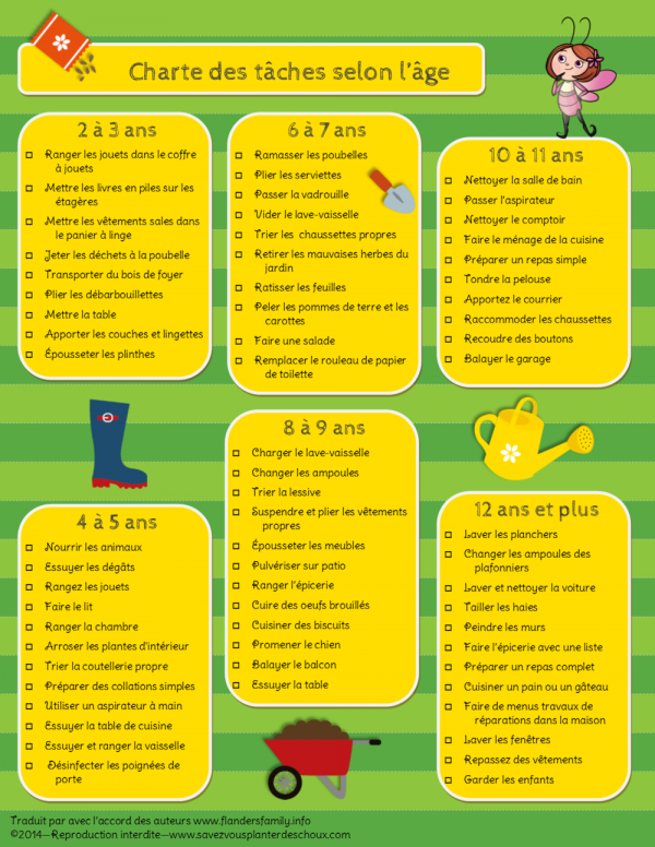 Montessori - Charte des tâches selon l'âge de l'enfant