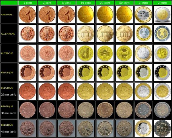 L'Euro : la monnaie unique de l'eurozone (complément)