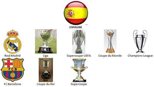 Saison de football 2016-2017 terminée ...