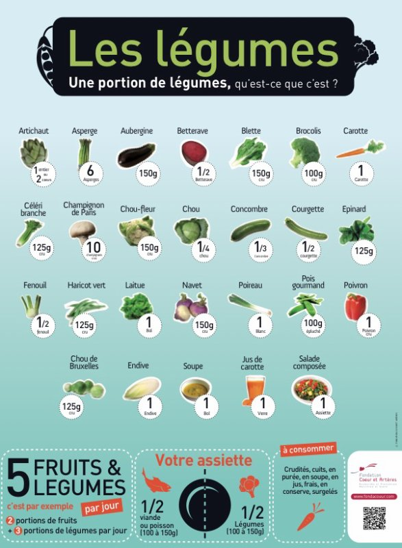 Régimes - Comment calculer une portion ?