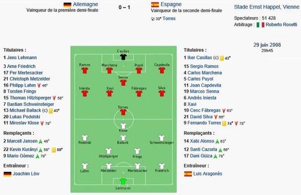 Euro 2008 : victoire de l'Espagne