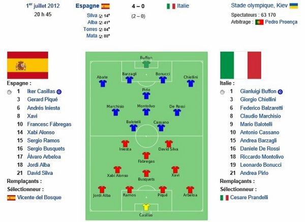 Euro 2012 : victoire de l'Espagne