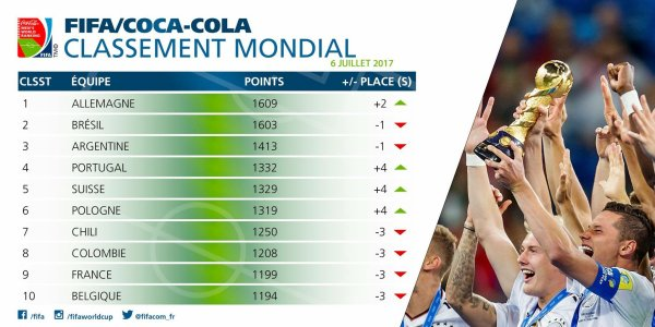 Classement Mondial FIFA