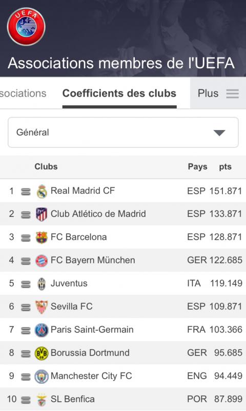 Le nouveau classement UEFA des Clubs