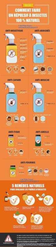 Répulsifs Naturels Contre 7 types d'insectes