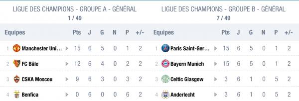 Ligue des Champions 2018 : Résultats Phases de Poules
