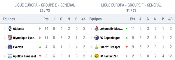 Europa League 2018 : Résultats Phases de Poules