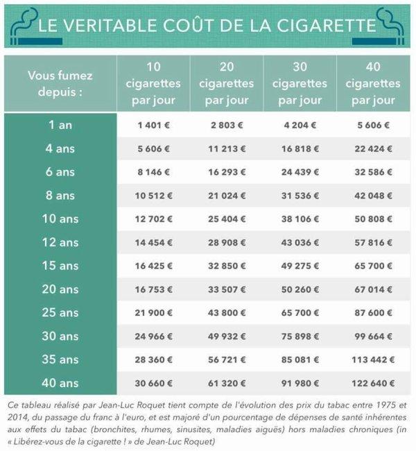 Savez-vous combien vous coûtent vos cigarettes ?