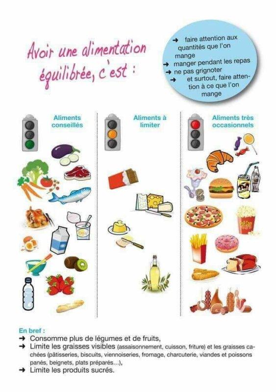 Choisissez les bons aliments ...