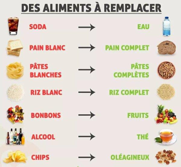 Des aliments pour en remplacer d'autres ...