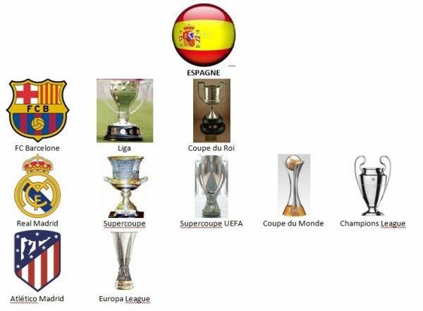 Saison de football 2017-2018 terminée ...