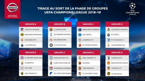 Les groupes de la Ligue des Champions 2018/2019