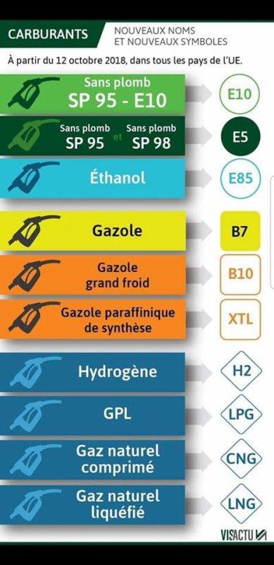 Les nouveaux symboles des carburants ...
