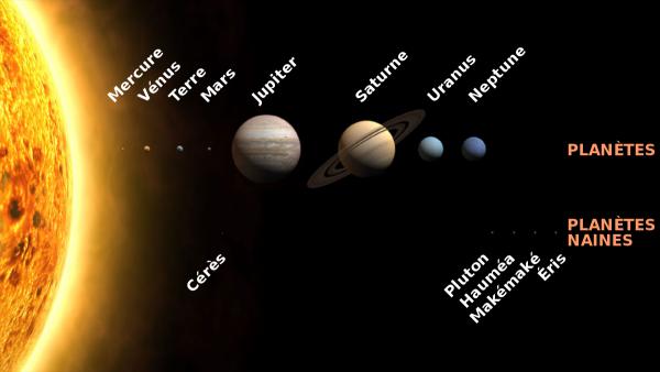 Le Système Solaire ...