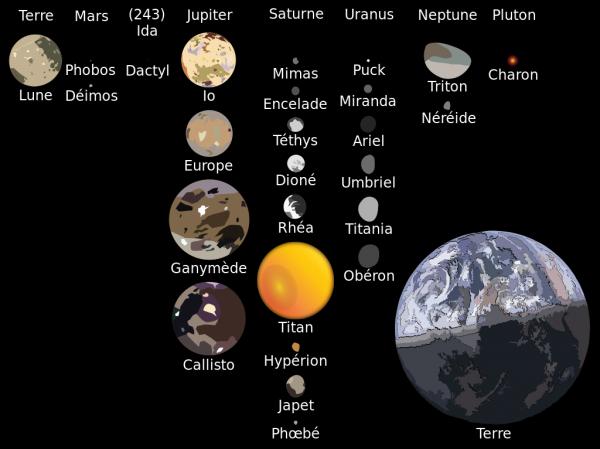 Les Satellites naturels du Système Solaire