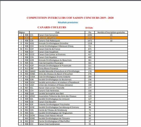 Challenge interclubs UOF